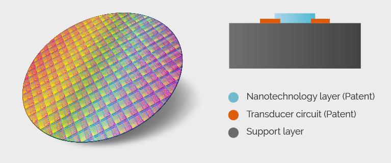 Nanoz Layers